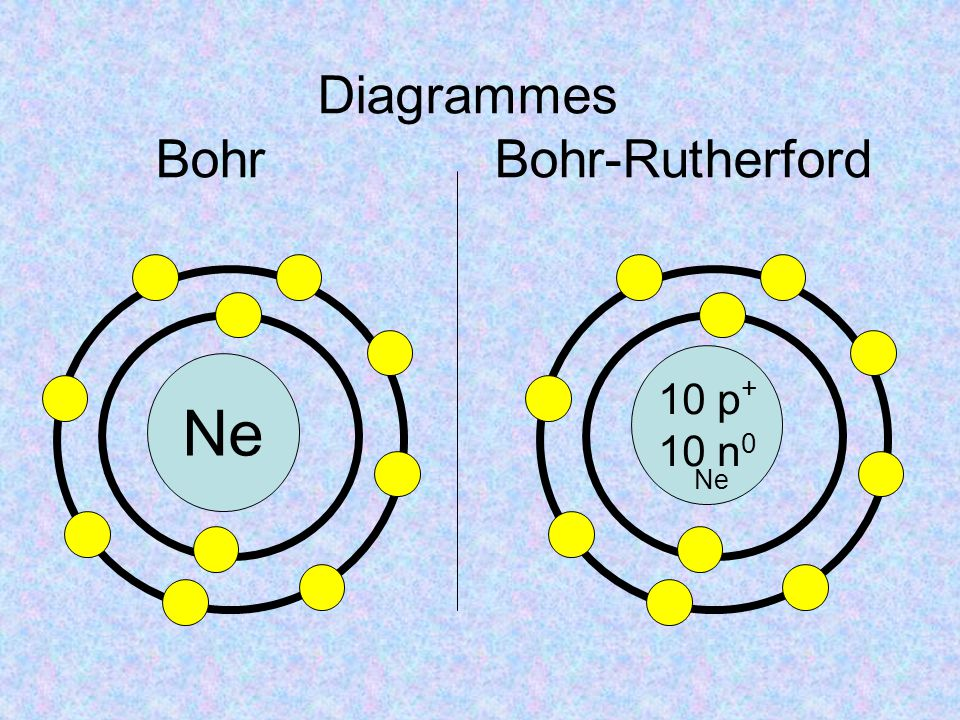 Diagrammes Bohr Bohr-Rutherford
