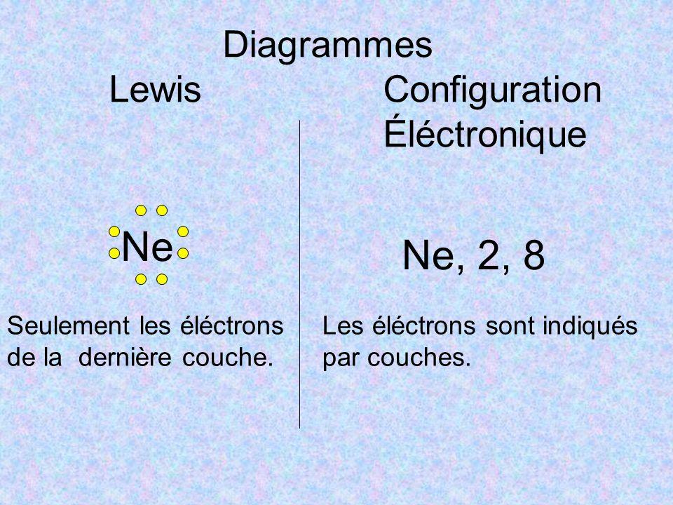 Diagrammes Lewis Configuration Éléctronique