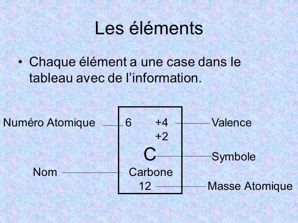 Les éléments Chaque élément a une case dans le tableau avec de l'information. Numéro Atomique 6 +4 Valence.