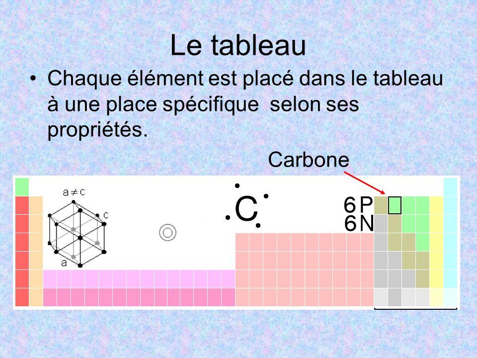 Le tableau Chaque élément est placé dans le tableau à une place spécifique selon ses propriétés.