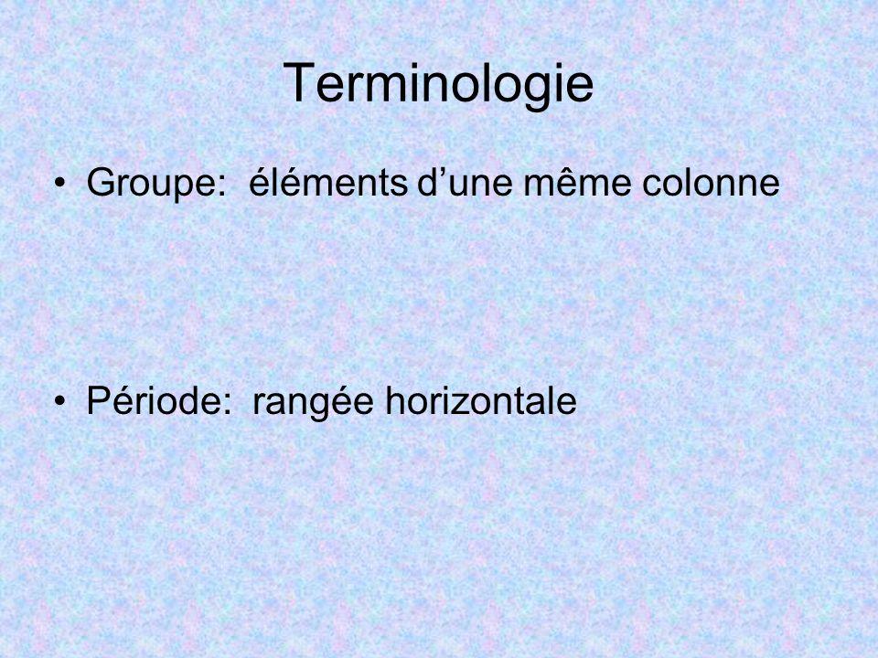 Terminologie Groupe: éléments d'une même colonne