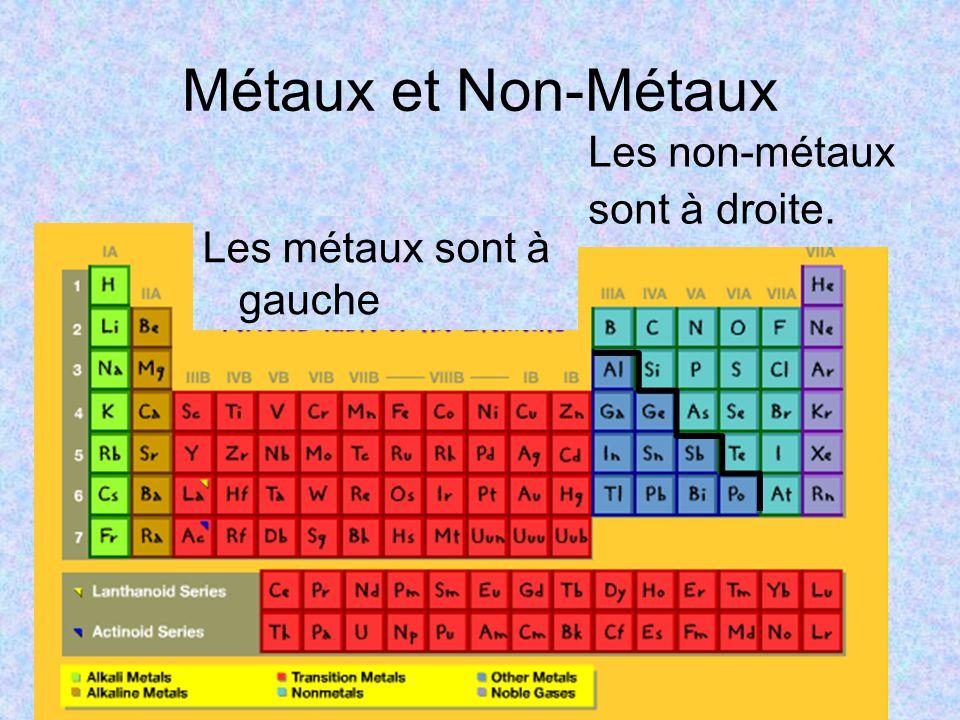 Métaux et Non-Métaux Les non-métaux sont à droite.