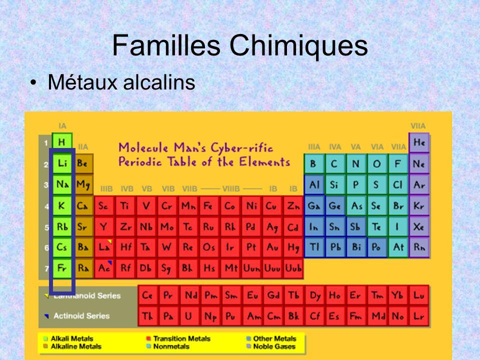 Familles Chimiques Métaux alcalins