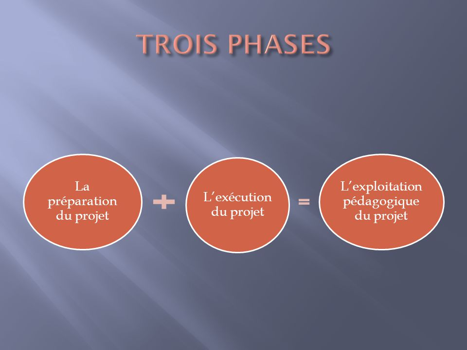 TROIS PHASES L'exploitation pédagogique du projet