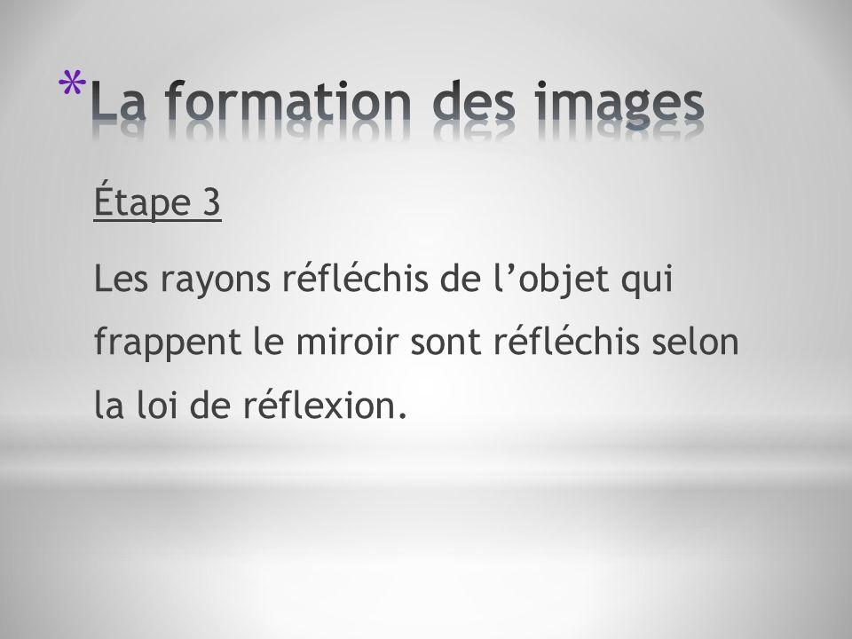 La formation des images