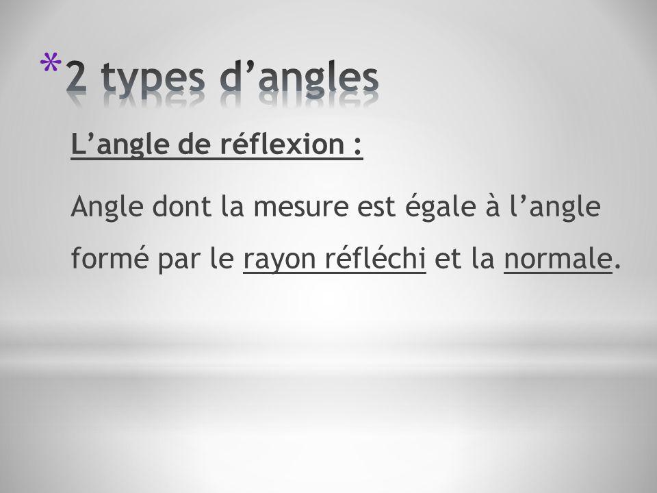 2 types d'angles L'angle de réflexion :