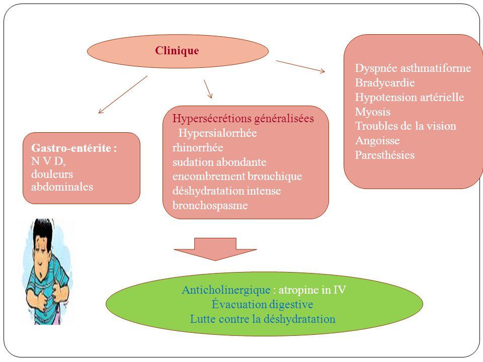 Dyspnée asthmatiforme Bradycardie Hypotension artérielle Myosis