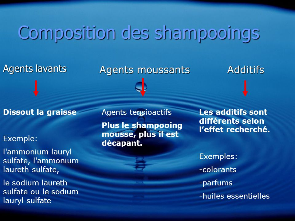 Composition des shampooings