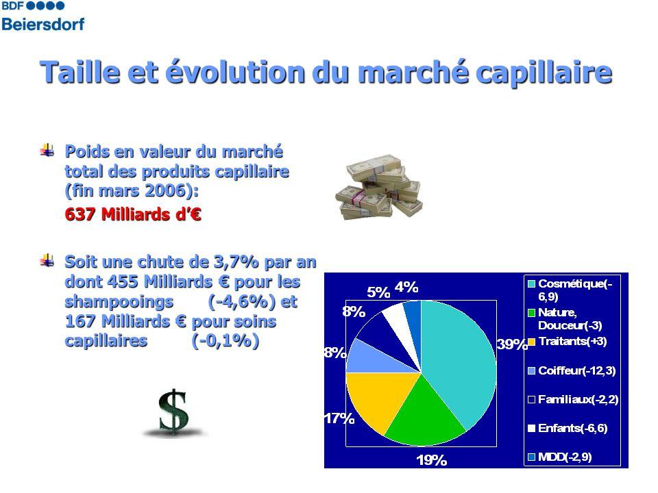 Taille et évolution du marché capillaire