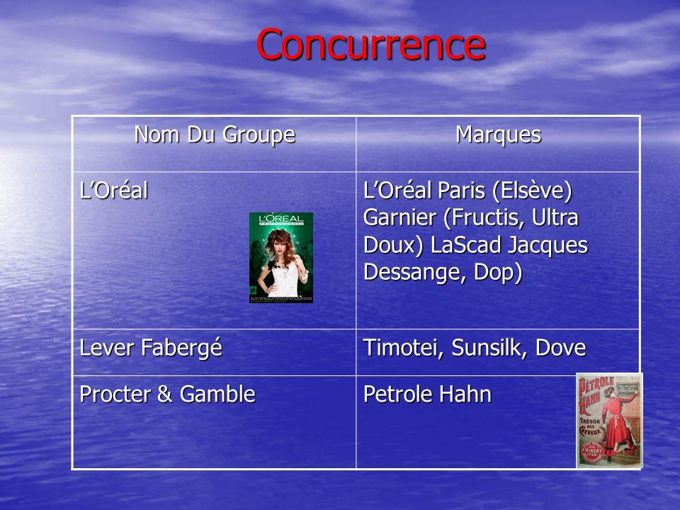 Concurrence Nom Du Groupe Marques L'Oréal