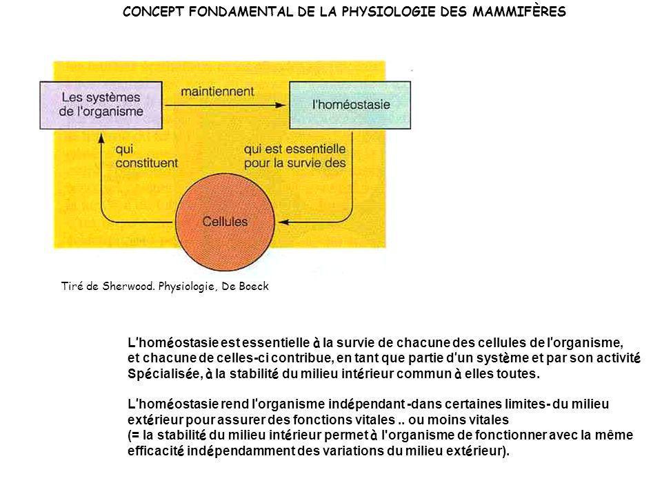 CONCEPT FONDAMENTAL DE LA PHYSIOLOGIE DES MAMMIFÈRES