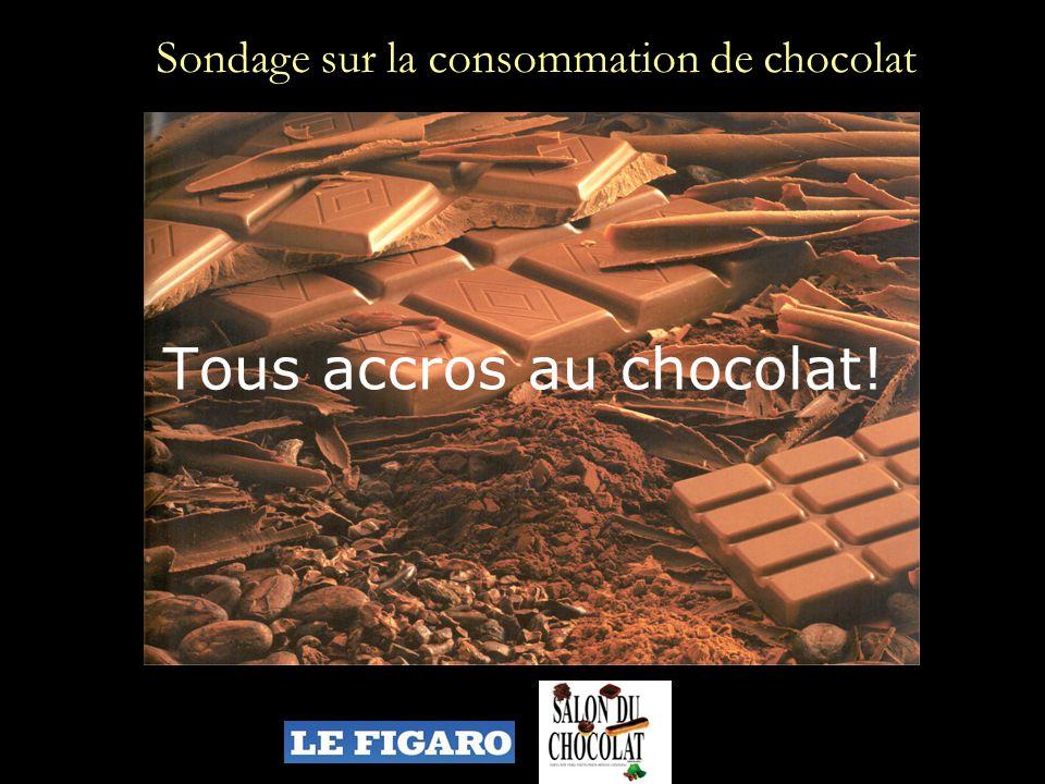 Sondage sur la consommation de chocolat
