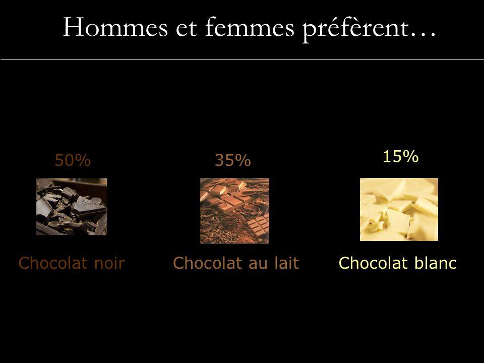 Hommes et femmes préfèrent…