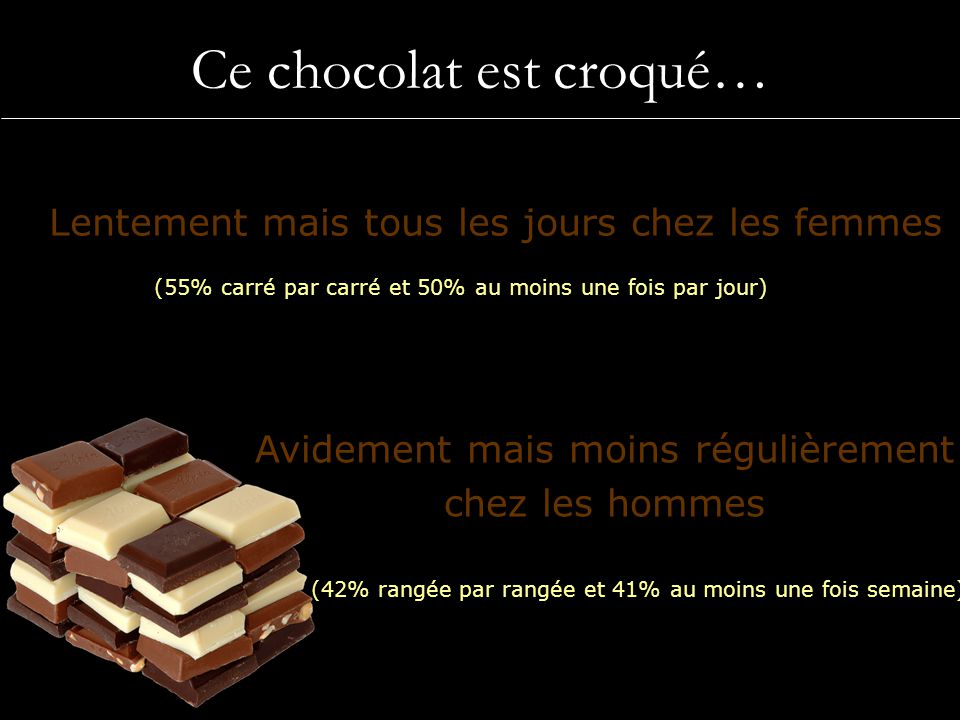 Ce chocolat est croqué…