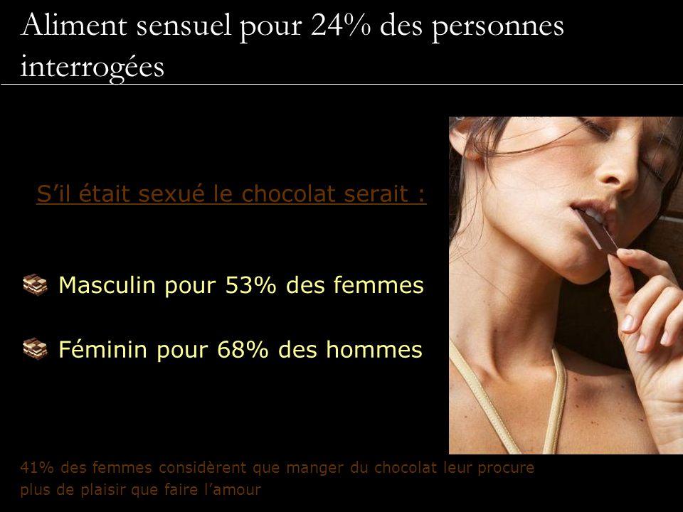 Aliment sensuel pour 24% des personnes interrogées