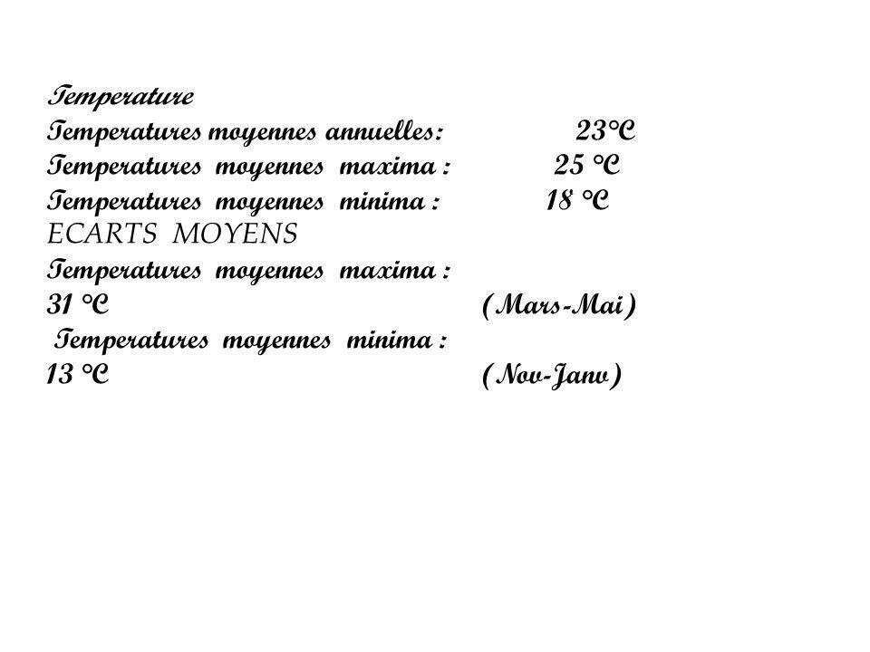 Temperature Temperatures moyennes annuelles: 23°C. Temperatures moyennes maxima : 25 °C.