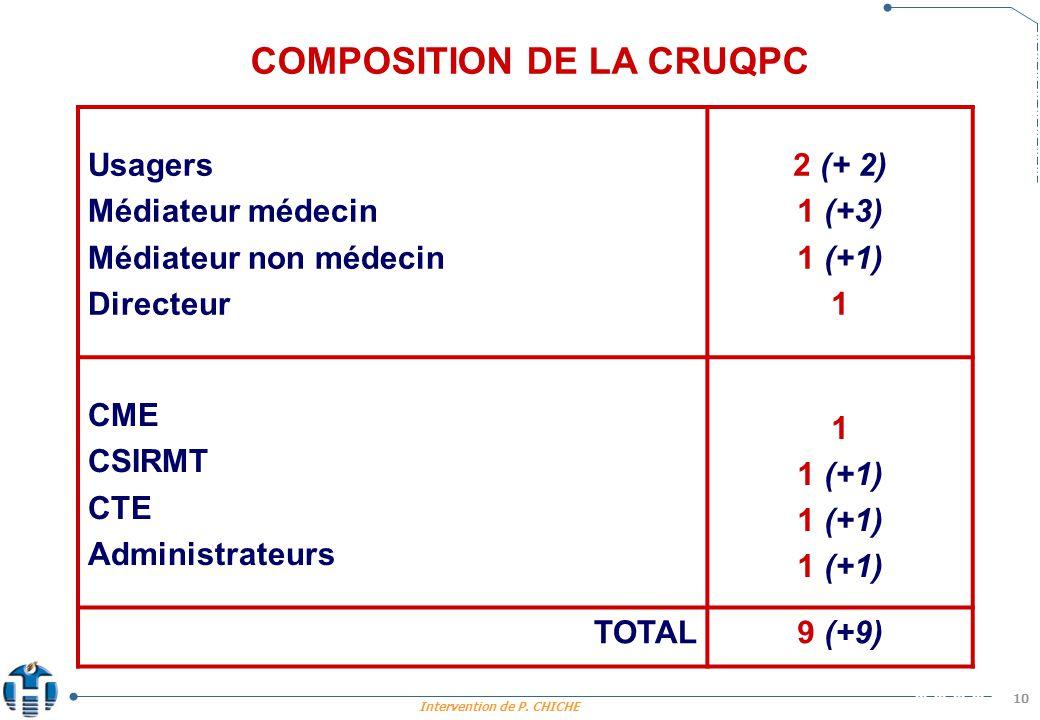 COMPOSITION DE LA CRUQPC