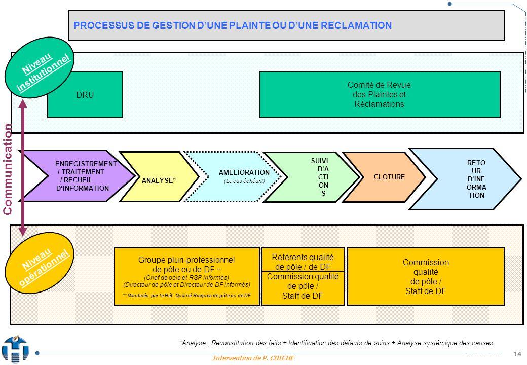PROCESSUS DE GESTION D'UNE PLAINTE OU D'UNE RECLAMATION