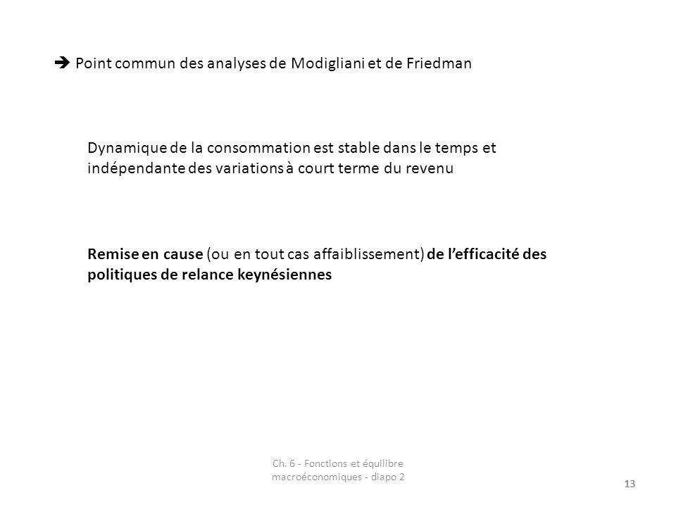 Ch. 6 - Fonctions et équilibre macroéconomiques - diapo 2