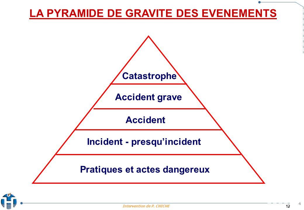LA PYRAMIDE DE GRAVITE DES EVENEMENTS