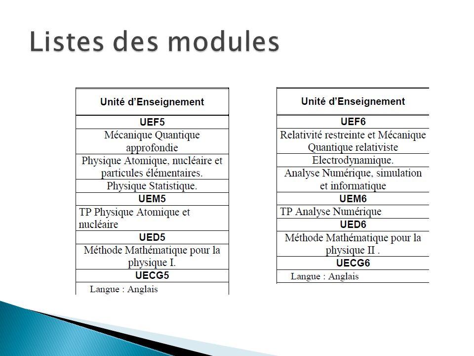 Listes des modules