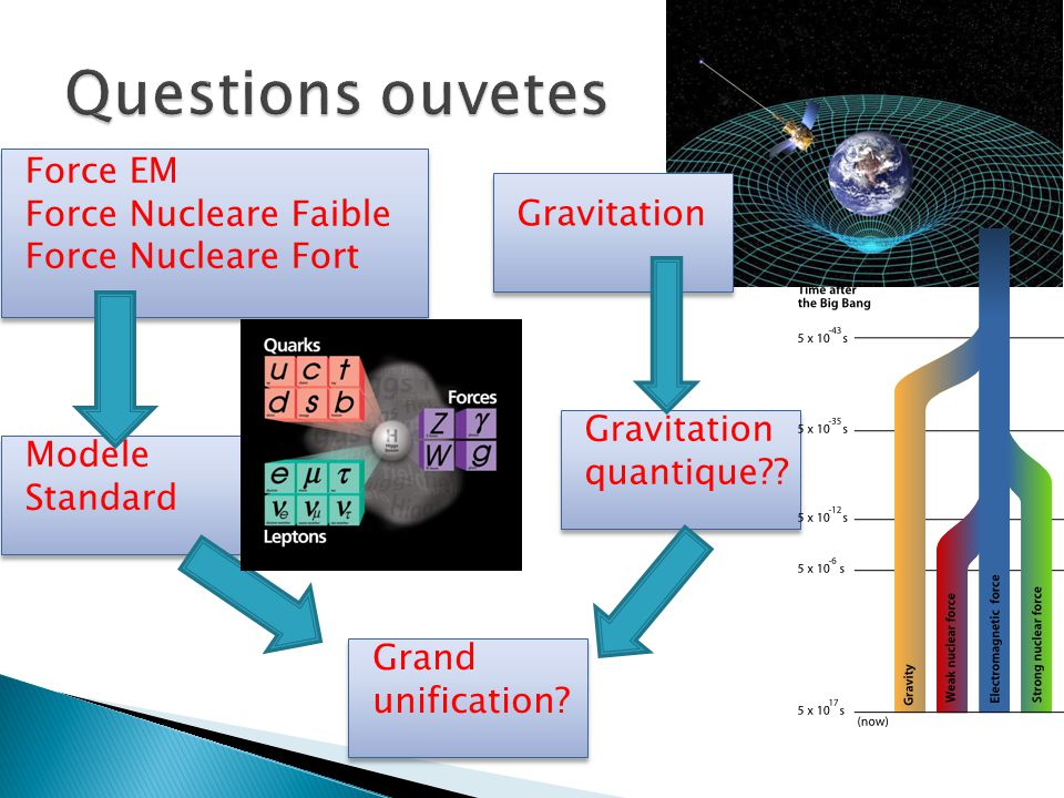 Questions ouvetes Force EM Force Nucleare Faible Gravitation