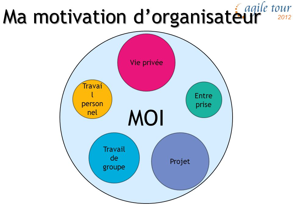 Ma motivation d'organisateur
