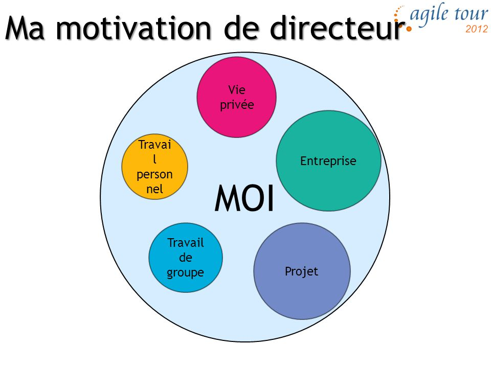 Ma motivation de directeur
