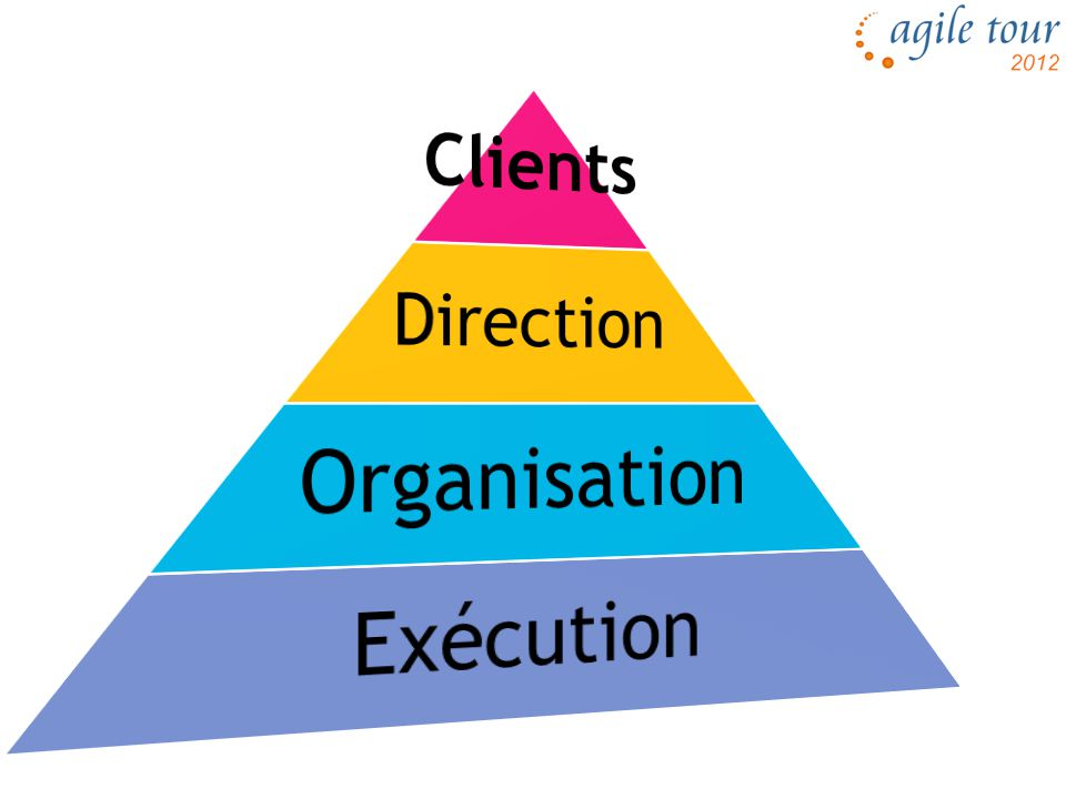 Clients Direction Organisation Exécution