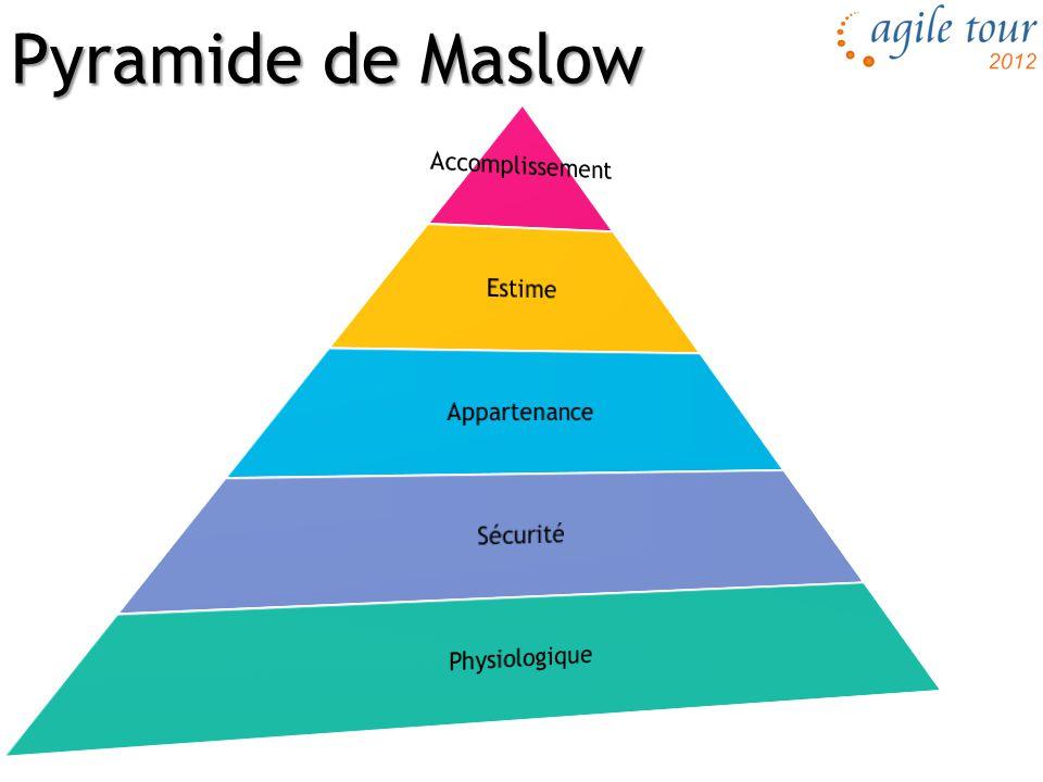 Pyramide de Maslow Accomplissement Estime Appartenance Sécurité