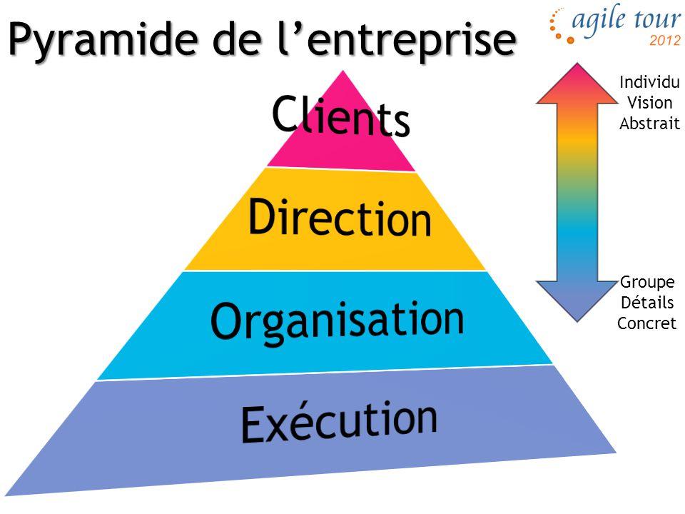 Pyramide de l'entreprise