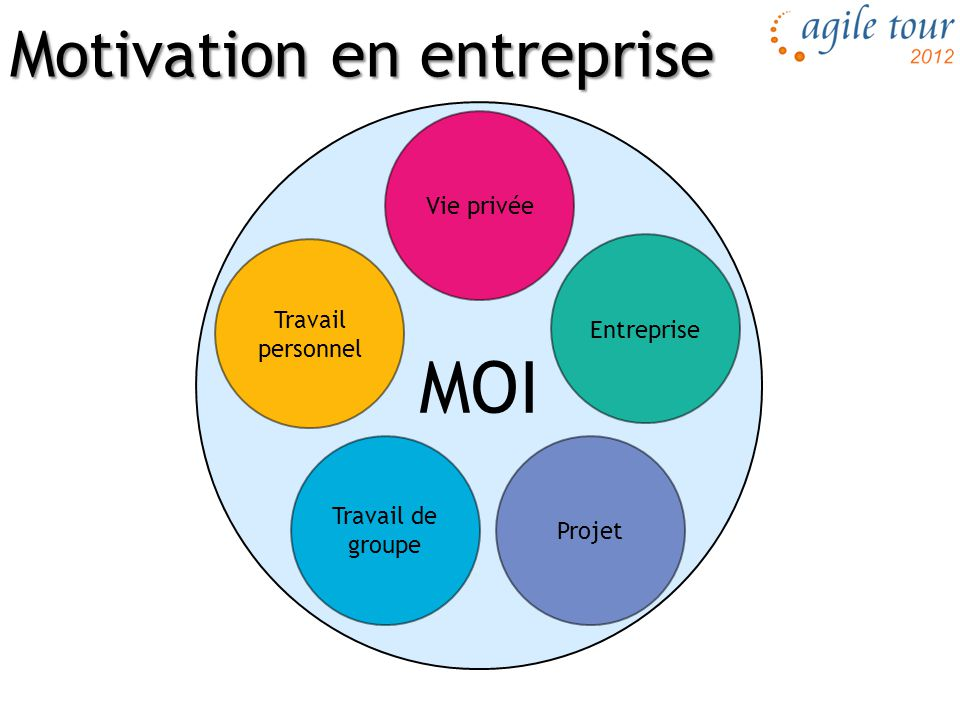 Motivation en entreprise