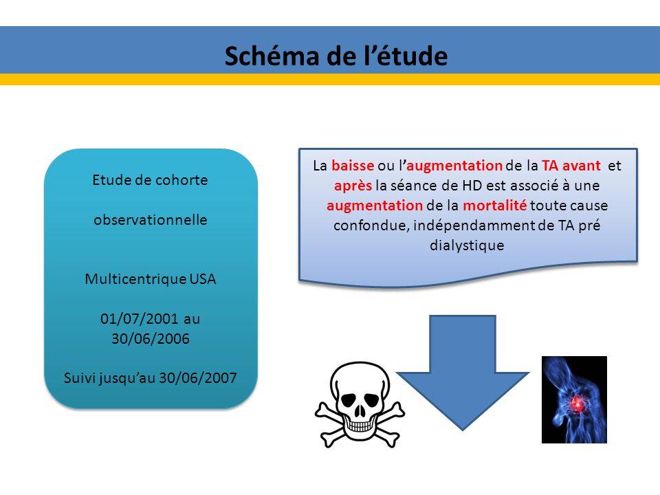 Schéma de l'étude Etude de cohorte. observationnelle. Multicentrique USA. 01/07/2001 au 30/06/2006.