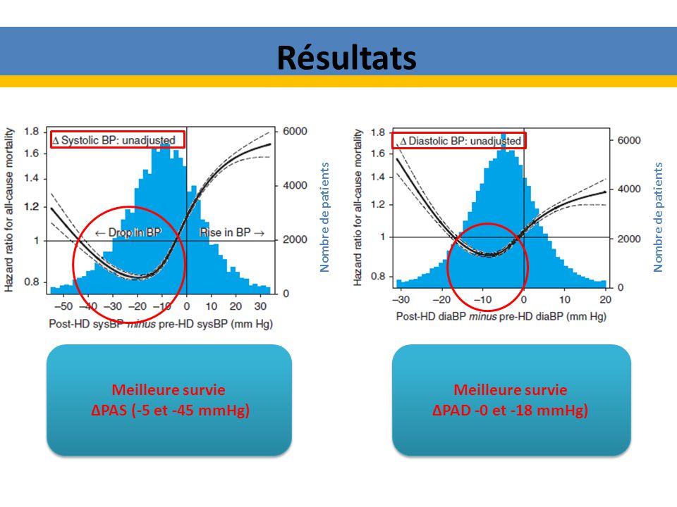 Résultats Meilleure survie ∆PAS (-5 et -45 mmHg) Meilleure survie
