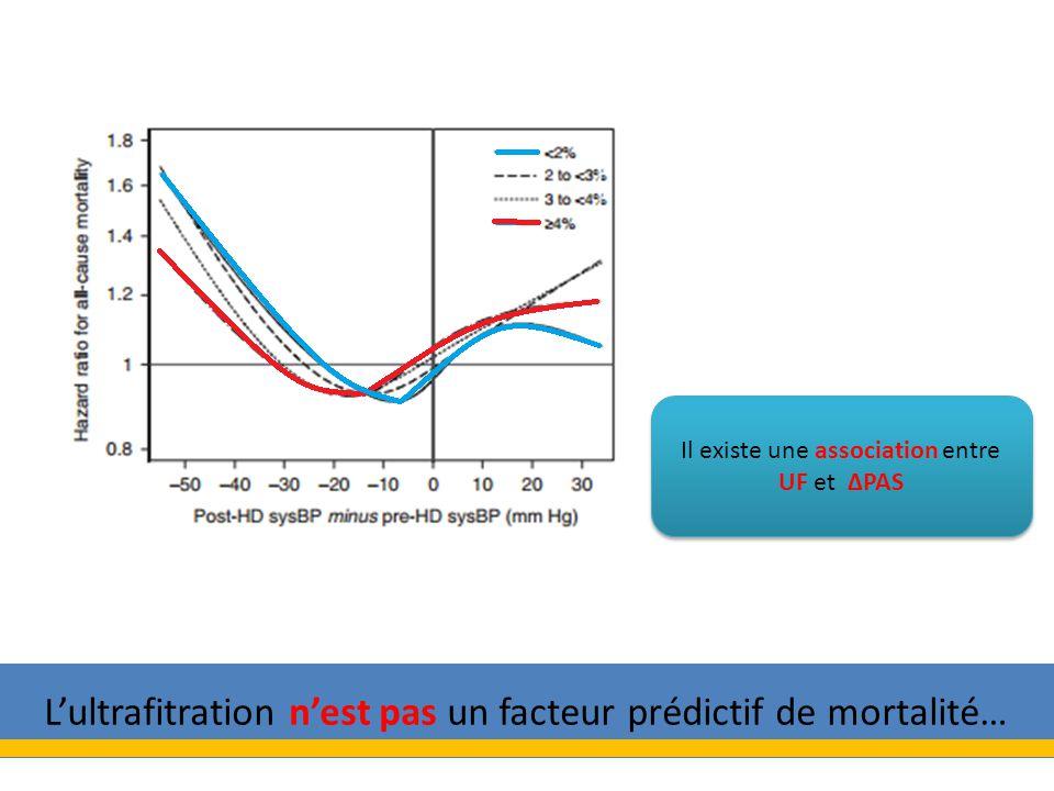 L'ultrafitration n'est pas un facteur prédictif de mortalité…