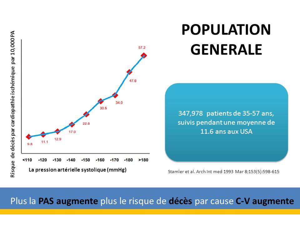 Plus la PAS augmente plus le risque de décès par cause C-V augmente