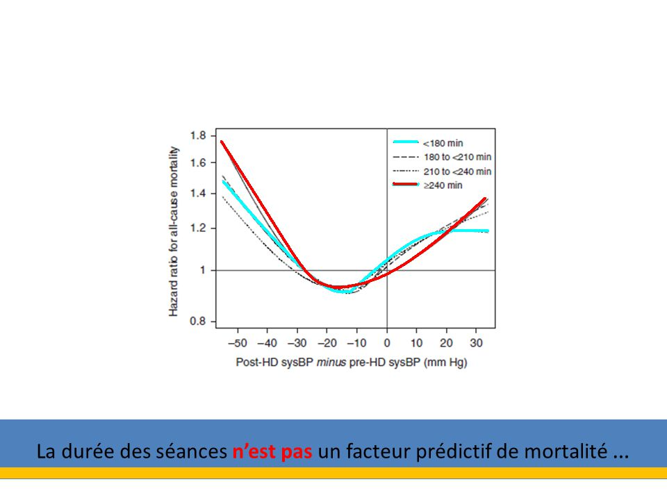 La durée des séances n'est pas un facteur prédictif de mortalité …