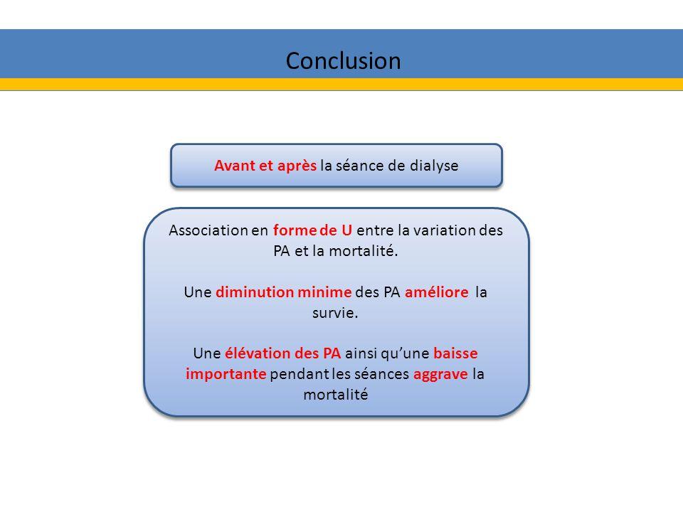 Conclusion Avant et après la séance de dialyse