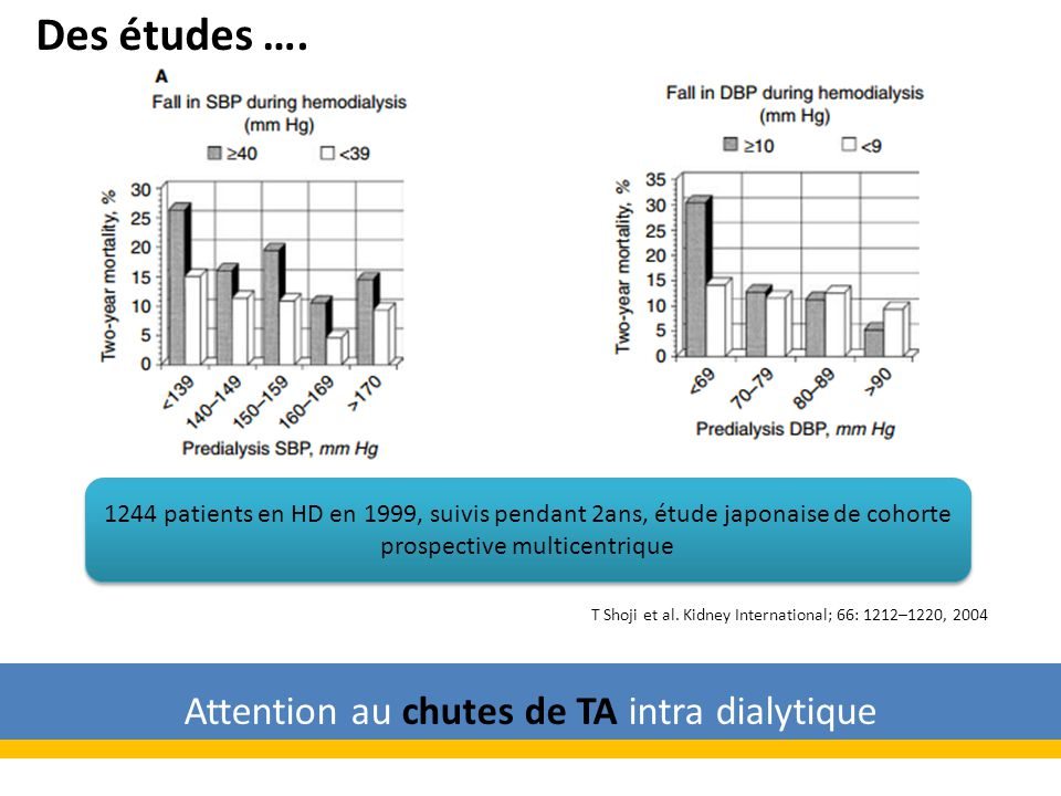 Attention au chutes de TA intra dialytique