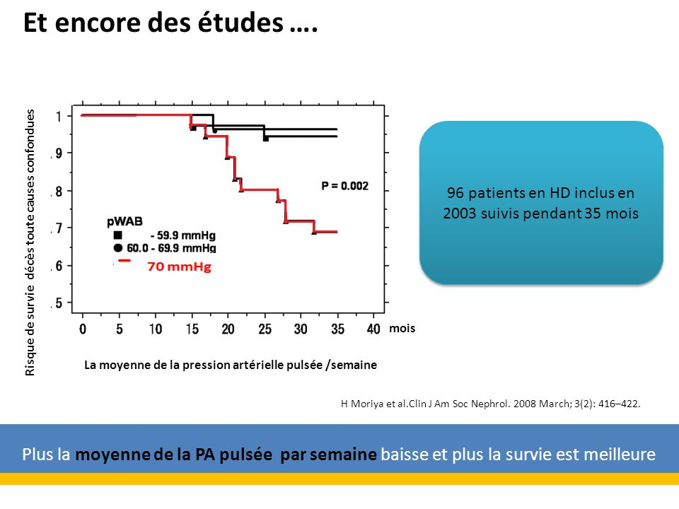 96 patients en HD inclus en 2003 suivis pendant 35 mois