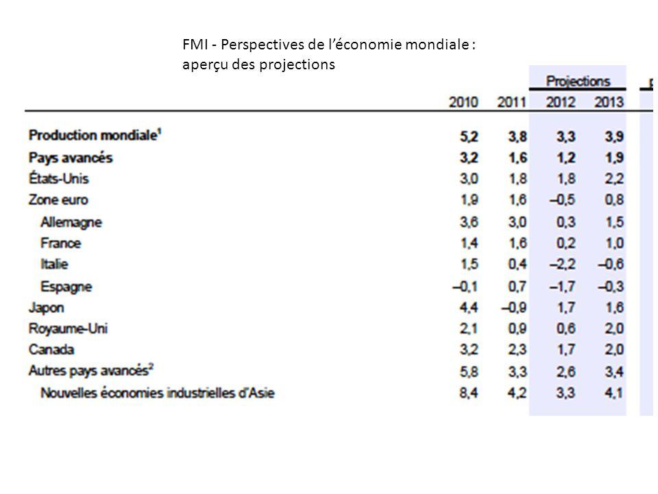 FMI - Perspectives de l'économie mondiale : aperçu des projections