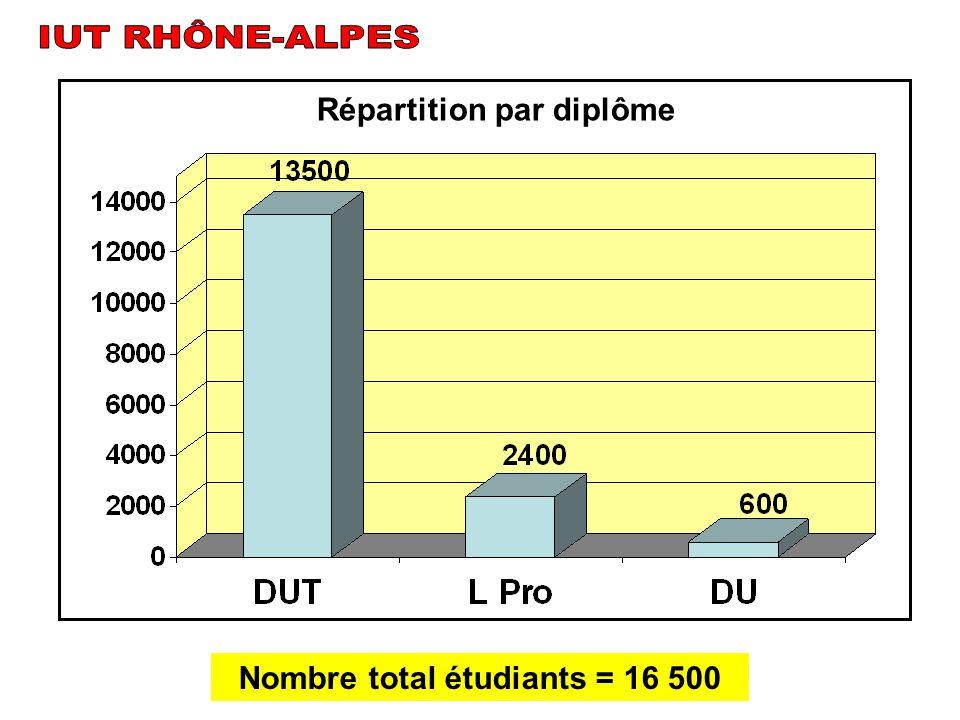 Répartition par diplôme