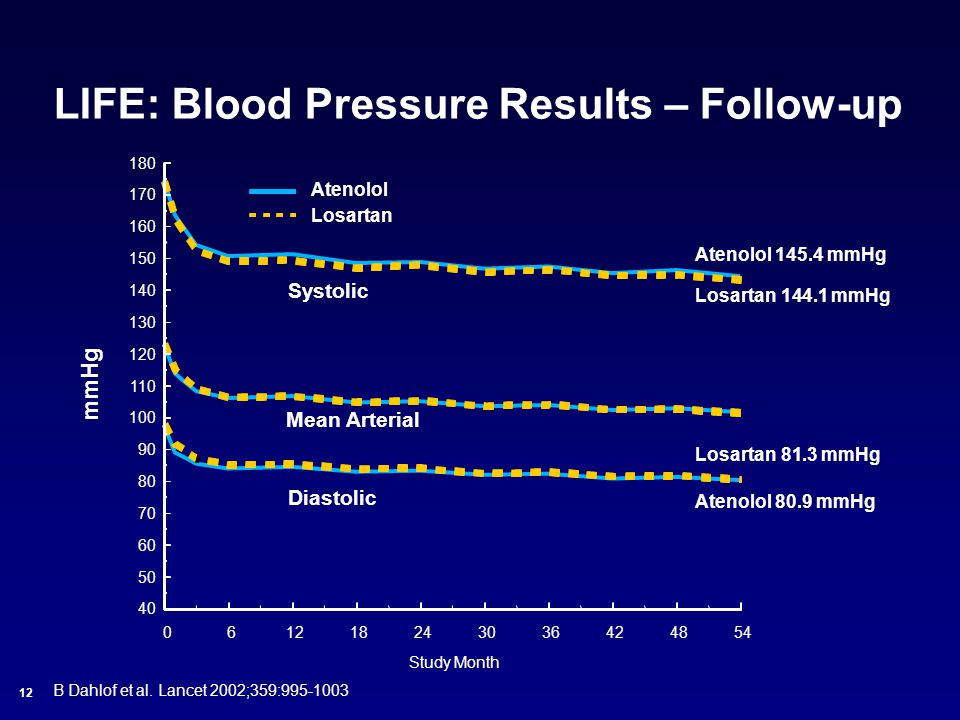 LIFE: Blood Pressure Results – Follow-up