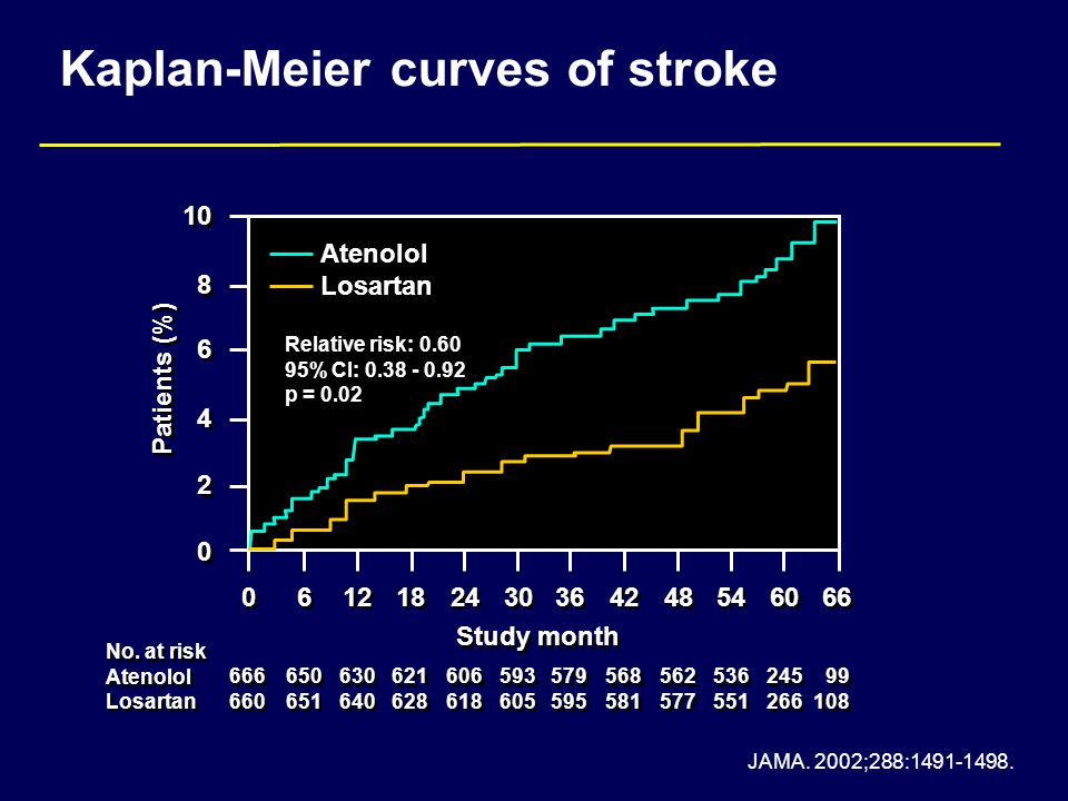 Kaplan-Meier curves of stroke