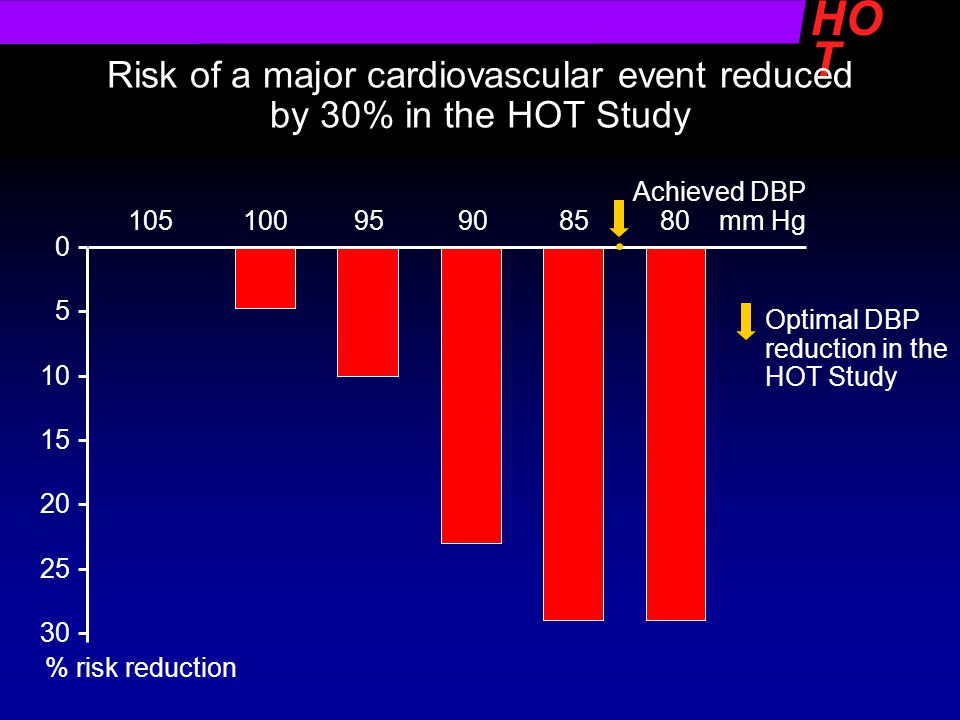Risk of a major cardiovascular event reduced by 30% in the HOT Study