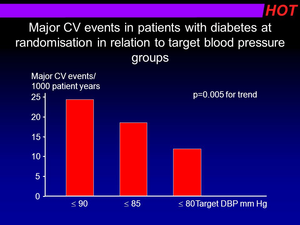 Major CV events in patients with diabetes at randomisation in relation to target blood pressure groups