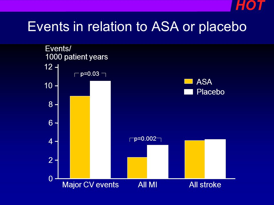 Events in relation to ASA or placebo