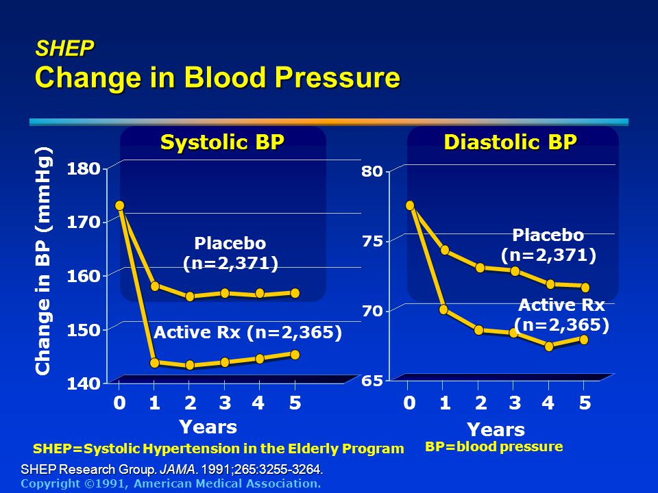 SHEP Change in Blood Pressure