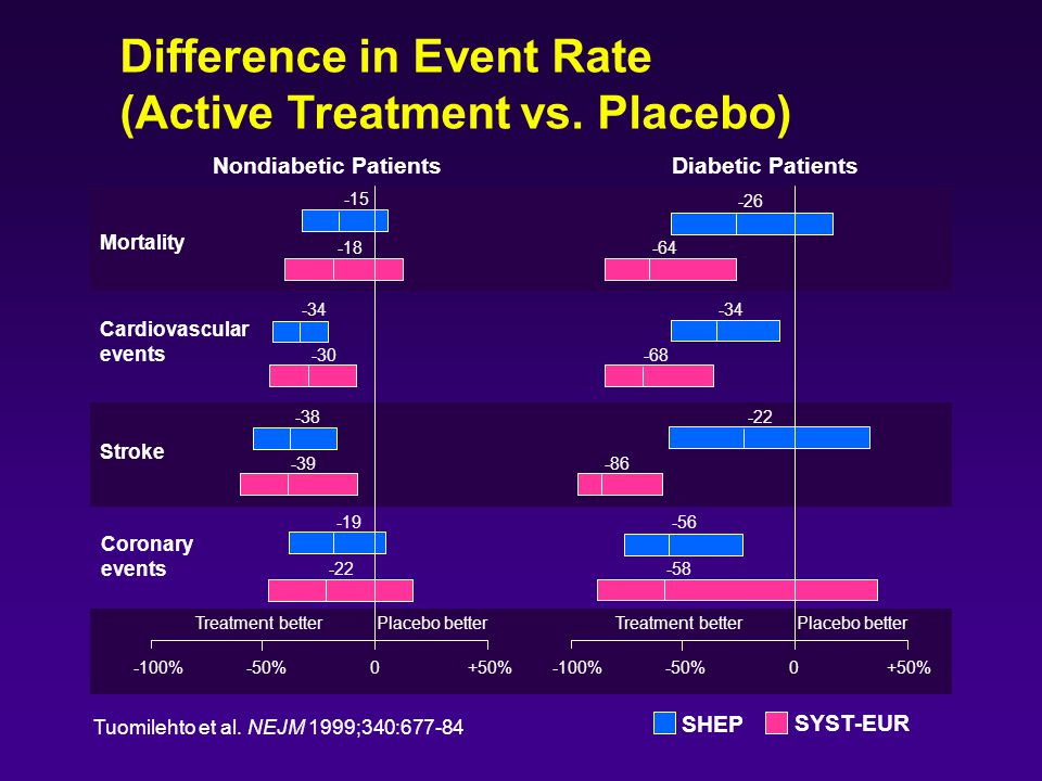 Difference in Event Rate (Active Treatment vs. Placebo)