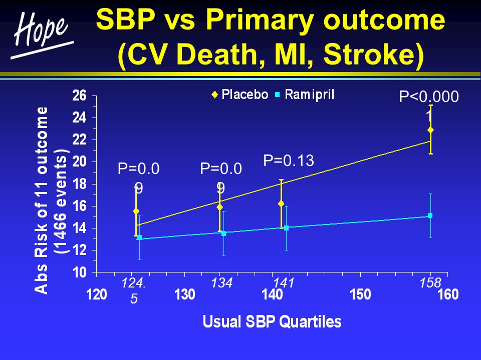 SBP vs Primary outcome (CV Death, MI, Stroke)
